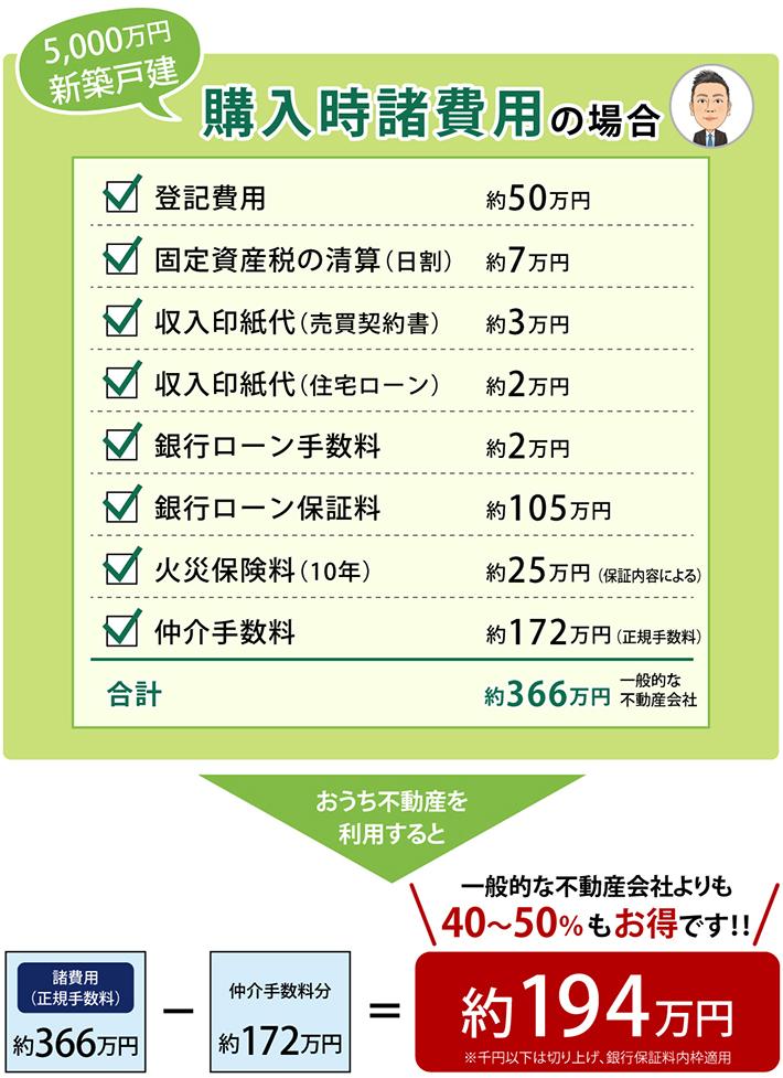 5,000万円新築戸建 購入時諸費用の場合